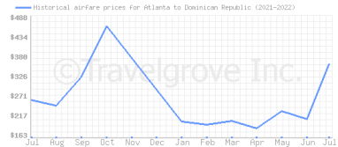 Price overview for flights from Atlanta to Dominican Republic