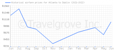 Price overview for flights from Atlanta to Dublin