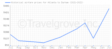 Price overview for flights from Atlanta to Durham
