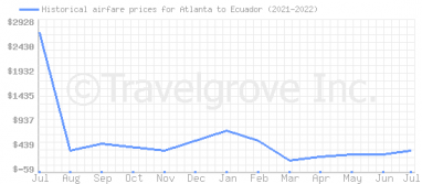 Price overview for flights from Atlanta to Ecuador