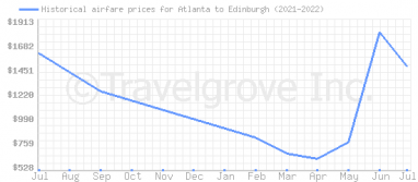 Price overview for flights from Atlanta to Edinburgh