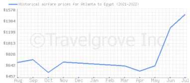 Price overview for flights from Atlanta to Egypt