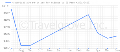Price overview for flights from Atlanta to El Paso