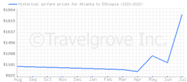 Price overview for flights from Atlanta to Ethiopia