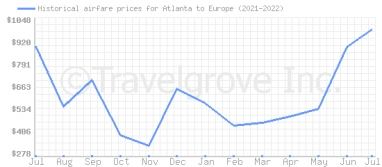 Price overview for flights from Atlanta to Europe