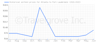 Price overview for flights from Atlanta to Fort Lauderdale