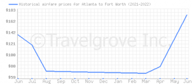 Price overview for flights from Atlanta to Fort Worth