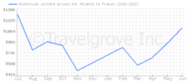 Price overview for flights from Atlanta to France