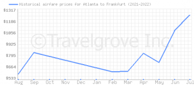 Price overview for flights from Atlanta to Frankfurt