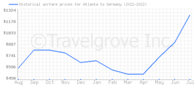 Price overview for flights from Atlanta to Germany