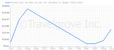 Price overview for flights from Atlanta to Ghana