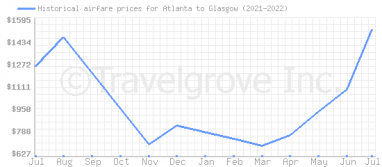 Price overview for flights from Atlanta to Glasgow
