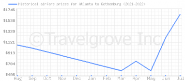 Price overview for flights from Atlanta to Gothenburg