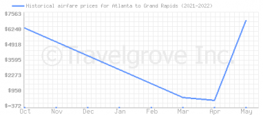 Price overview for flights from Atlanta to Grand Rapids