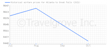 Price overview for flights from Atlanta to Great Falls