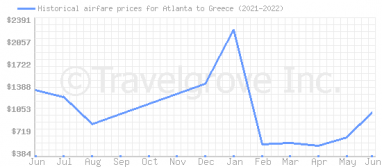 Price overview for flights from Atlanta to Greece