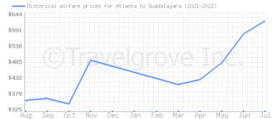 Price overview for flights from Atlanta to Guadalajara