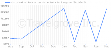 Price overview for flights from Atlanta to Guangzhou