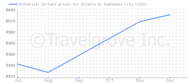Price overview for flights from Atlanta to Guatemala City
