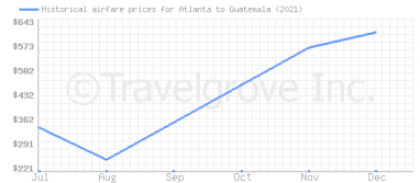 Price overview for flights from Atlanta to Guatemala