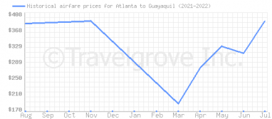 Price overview for flights from Atlanta to Guayaquil