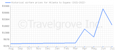 Price overview for flights from Atlanta to Guyana
