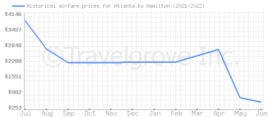 Price overview for flights from Atlanta to Hamilton