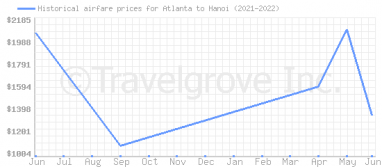 Price overview for flights from Atlanta to Hanoi
