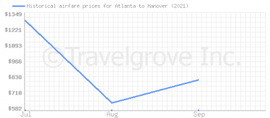 Price overview for flights from Atlanta to Hanover