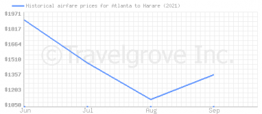 Price overview for flights from Atlanta to Harare