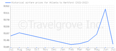 Price overview for flights from Atlanta to Hartford