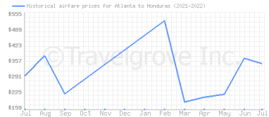 Price overview for flights from Atlanta to Honduras
