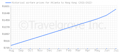 Price overview for flights from Atlanta to Hong Kong