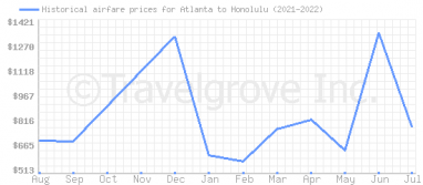 Price overview for flights from Atlanta to Honolulu