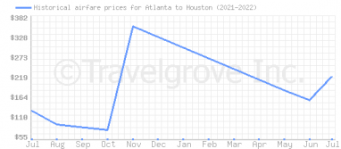 Price overview for flights from Atlanta to Houston