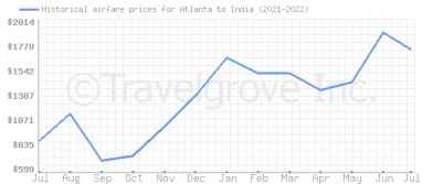 Price overview for flights from Atlanta to India
