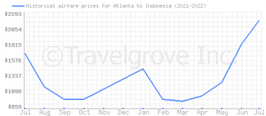Price overview for flights from Atlanta to Indonesia
