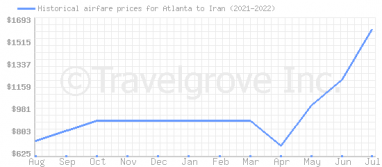 Price overview for flights from Atlanta to Iran