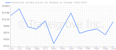 Price overview for flights from Atlanta to Ireland