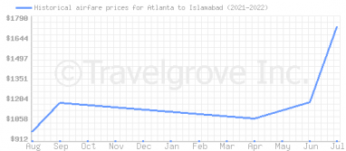 Price overview for flights from Atlanta to Islamabad