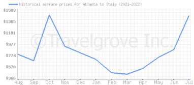 Price overview for flights from Atlanta to Italy