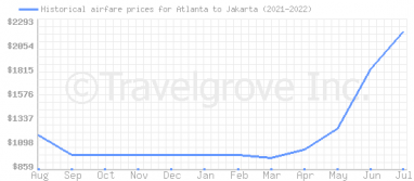 Price overview for flights from Atlanta to Jakarta