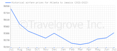 Price overview for flights from Atlanta to Jamaica
