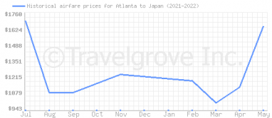 Price overview for flights from Atlanta to Japan