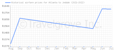 Price overview for flights from Atlanta to Jeddah
