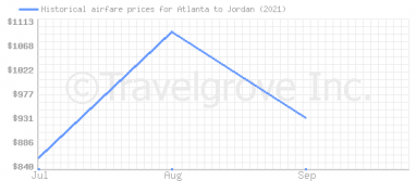 Price overview for flights from Atlanta to Jordan