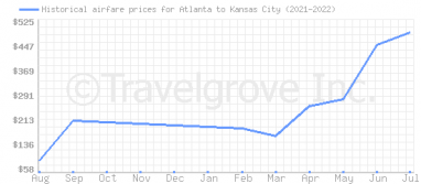 Price overview for flights from Atlanta to Kansas City