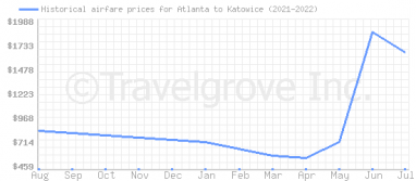 Price overview for flights from Atlanta to Katowice