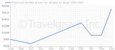 Price overview for flights from Atlanta to Kenya