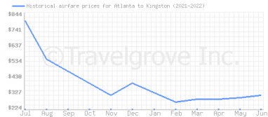 Price overview for flights from Atlanta to Kingston